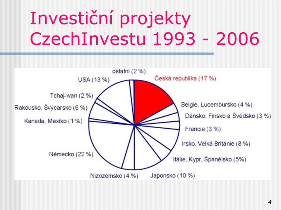 4 Investiční projekty CzechInvestu 1993 - 2006