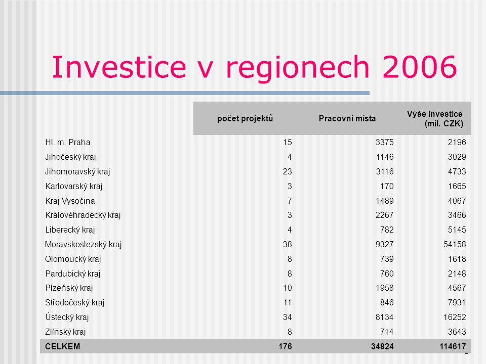5 Investice v regionech 2006 počet projektůPracovní místa Výše investice (mil.