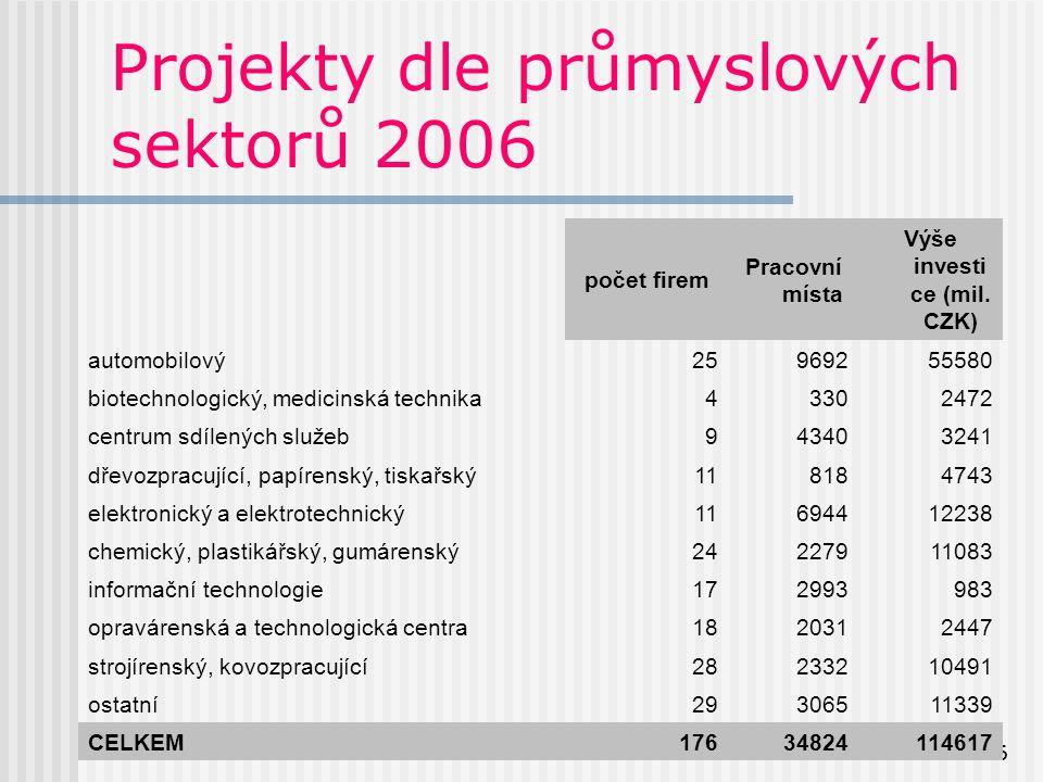 6 Projekty dle průmyslových sektorů 2006 počet firem Pracovní místa Výše investi ce (mil.
