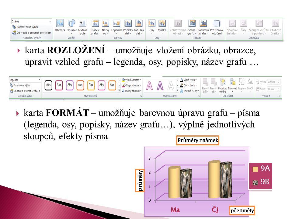  karta ROZLOŽENÍ – umožňuje vložení obrázku, obrazce, upravit vzhled grafu – legenda, osy, popisky, název grafu …  karta FORMÁT – umožňuje barevnou úpravu grafu – písma (legenda, osy, popisky, název grafu…), výplně jednotlivých sloupců, efekty písma