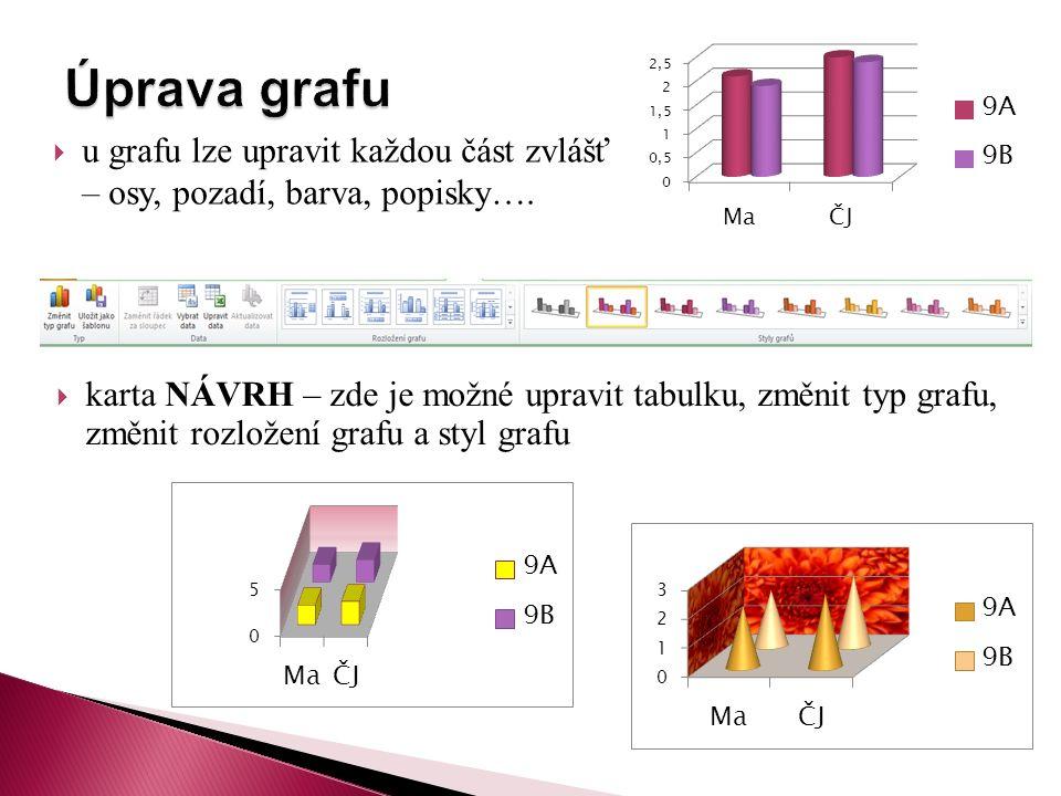  karta NÁVRH – zde je možné upravit tabulku, změnit typ grafu, změnit rozložení grafu a styl grafu  u grafu lze upravit každou část zvlášť – osy, pozadí, barva, popisky….