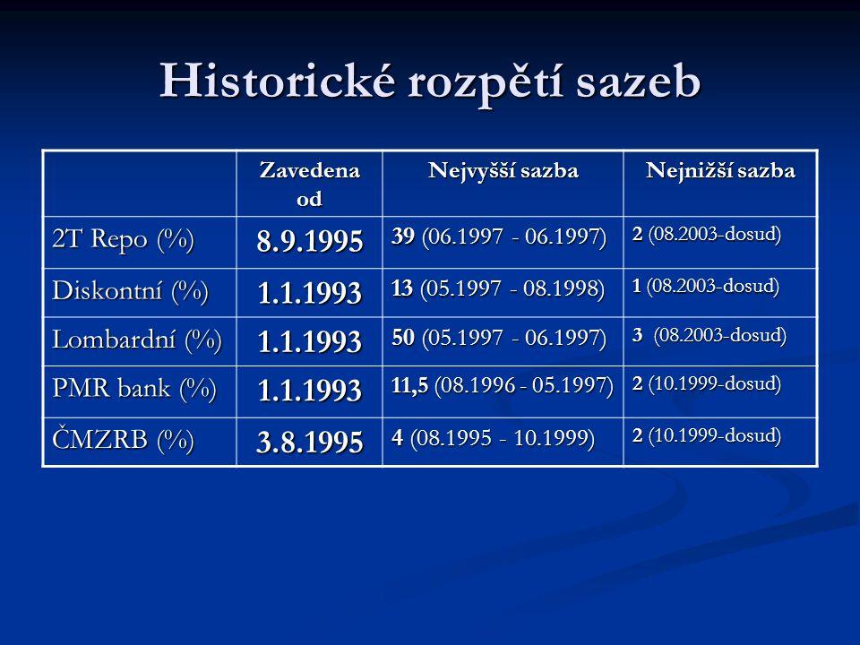 Měnověpolitické nástroje NástrojSazba Sazba platí od Dvoutýdenní repo operace – repo sazba 2,00 % srpen 2003 Depozitní facilita – diskontní sazba 1,00 % srpen 2003 Marginální zápůjční facilita – lombardní sazba 3,00 % srpen 2003 Pov.