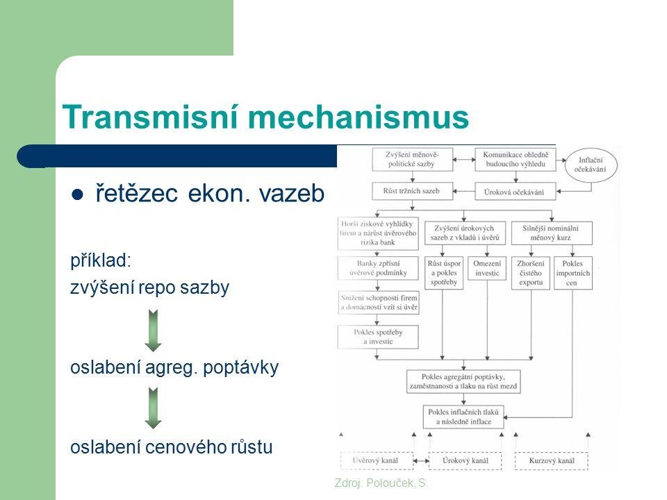 Transmisní mechanismus řetězec ekon. vazeb příklad: zvýšení repo sazby oslabení agreg. poptávky oslabení cenového růstu Zdroj: Polouček, S.