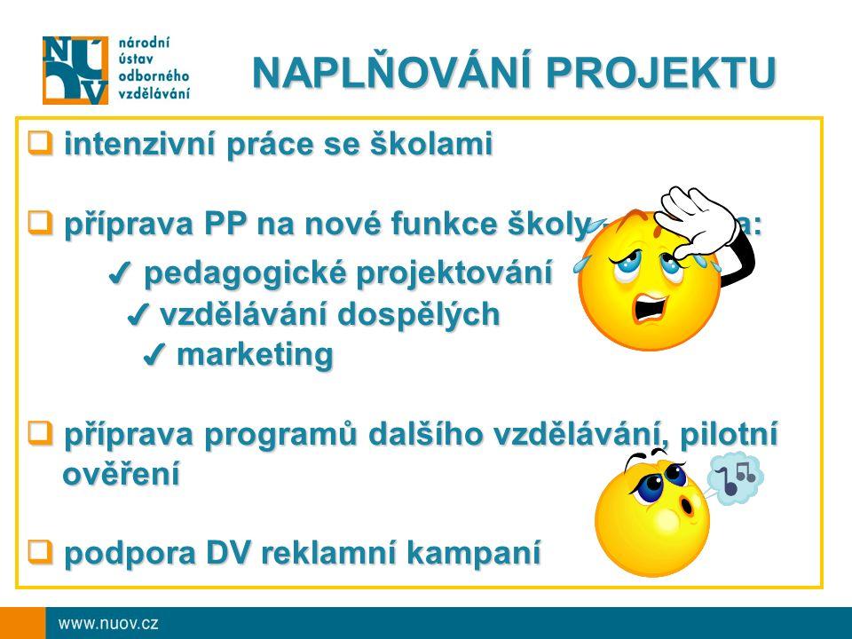 NAPLŇOVÁNÍ PROJEKTU  intenzivní práce se školami  příprava PP na nové funkce školy - zejména: ✔ pedagogické projektování ✔ pedagogické projektování