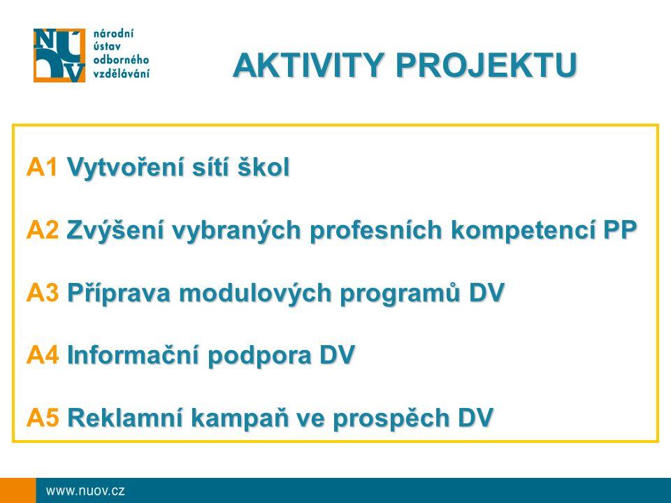 AKTIVITY PROJEKTU Vytvoření sítí škol A1 Vytvoření sítí škol Zvýšení vybraných profesních kompetencí PP A2 Zvýšení vybraných profesních kompetencí PP