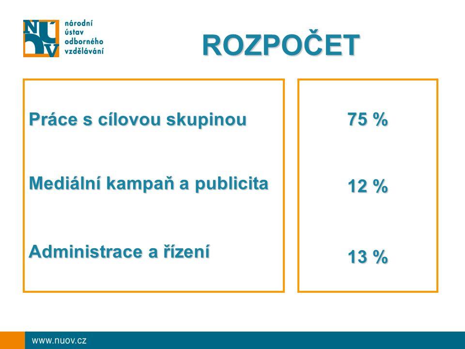 ROZPOČET Práce s cílovou skupinou Mediální kampaň a publicita Administrace a řízení 75 % 12 % 13 %