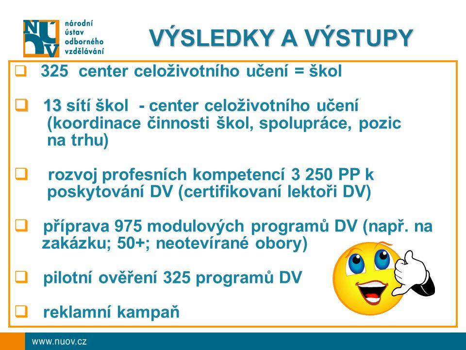 VÝSLEDKY A VÝSTUPY  325 center celoživotního učení = škol  13  13 sítí škol - center celoživotního učení (koordinace činnosti škol, spolupráce, pozic na trhu)  rozvoj profesních kompetencí 3 250 PP k poskytování DV (certifikovaní lektoři DV)  příprava 975 modulových programů DV (např.
