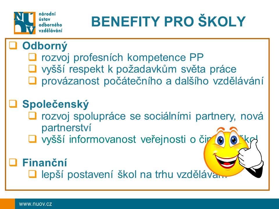 BENEFITY PRO ŠKOLY  Odborný  rozvoj profesních kompetence PP  vyšší respekt k požadavkům světa práce  provázanost počátečního a dalšího vzdělávání  Společenský  rozvoj spolupráce se sociálními partnery, nová partnerství  vyšší informovanost veřejnosti o činnosti škol  Finanční  lepší postavení škol na trhu vzdělávání