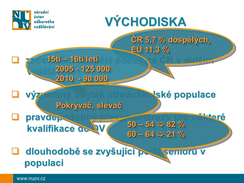 VÝCHODISKA  zaostávání dospělé populace ČR v dalším vzdělávání vzdělávání  významný úbytek středoškolské populace  pravděpodobný přesun přípravy pro některé kvalifikace do DV kvalifikace do DV  dlouhodobě se zvyšující podíl seniorů v populaci populaci ČR 5,7 % dospělých, EU 11,3 % ČR 5,7 % dospělých, EU 11,3 % 15ti – 16ti letí 2005 - 125 000 2005 - 125 000 2010 - 90 000 2010 - 90 000 15ti – 16ti letí 2005 - 125 000 2005 - 125 000 2010 - 90 000 2010 - 90 000 Pokrývač, slévač 50 – 54  82 % 60 – 64  21 % 50 – 54  82 % 60 – 64  21 %