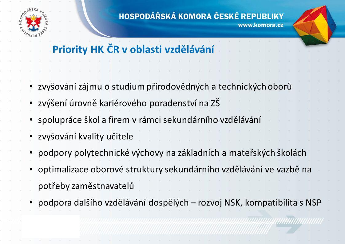 Priority HK ČR v oblasti vzdělávání zvyšování zájmu o studium přírodovědných a technických oborů zvýšení úrovně kariérového poradenství na ZŠ spolupráce škol a firem v rámci sekundárního vzdělávání zvyšování kvality učitele podpory polytechnické výchovy na základních a mateřských školách optimalizace oborové struktury sekundárního vzdělávání ve vazbě na potřeby zaměstnavatelů podpora dalšího vzdělávání dospělých – rozvoj NSK, kompatibilita s NSP