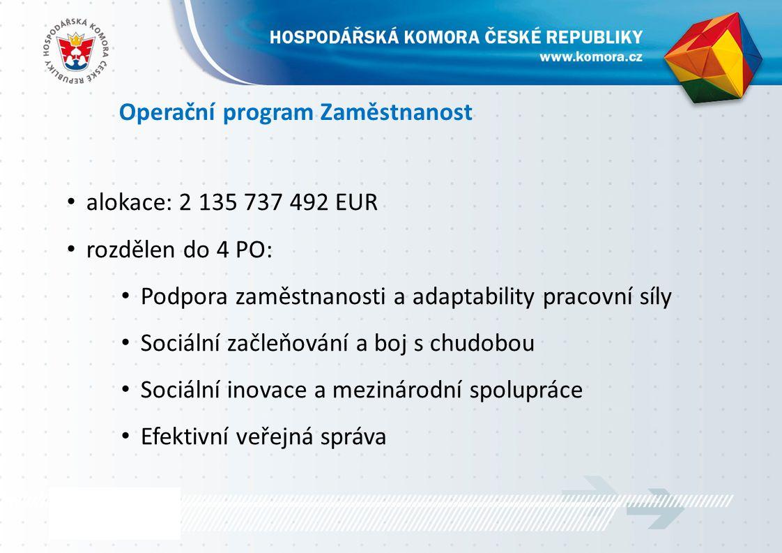 Operační program Zaměstnanost alokace: 2 135 737 492 EUR rozdělen do 4 PO: Podpora zaměstnanosti a adaptability pracovní síly Sociální začleňování a boj s chudobou Sociální inovace a mezinárodní spolupráce Efektivní veřejná správa
