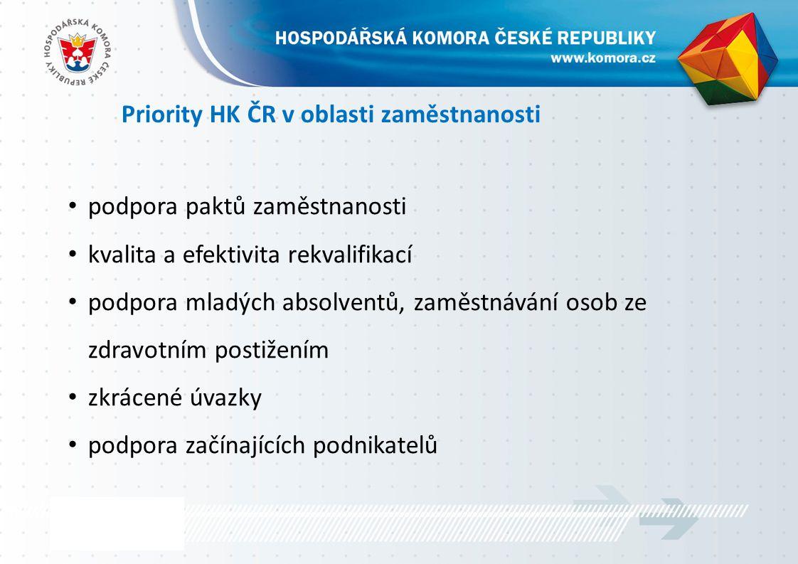 Priority HK ČR v oblasti zaměstnanosti podpora paktů zaměstnanosti kvalita a efektivita rekvalifikací podpora mladých absolventů, zaměstnávání osob ze zdravotním postižením zkrácené úvazky podpora začínajících podnikatelů