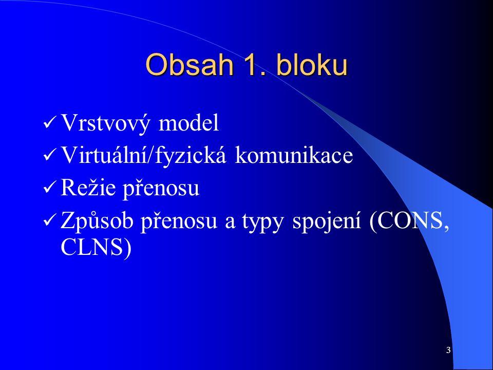 3 Obsah 1. bloku Vrstvový model Virtuální/fyzická komunikace Režie přenosu Způsob přenosu a typy spojení (CONS, CLNS)