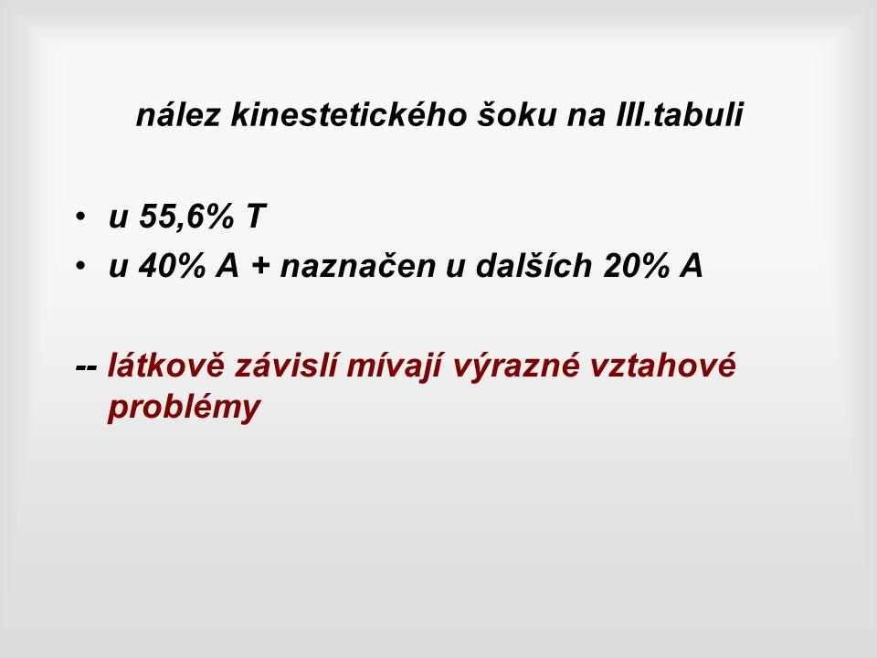 nález kinestetického šoku na III.tabuli u 55,6% T u 40% A + naznačen u dalších 20% A -- látkově závislí mívají výrazné vztahové problémy
