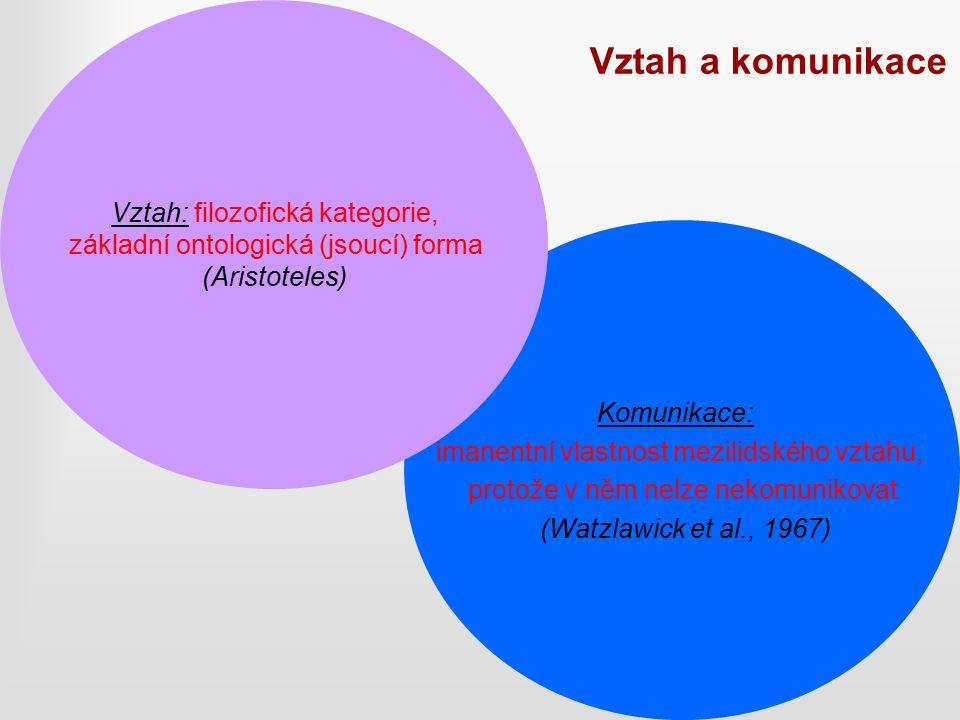 Vztah a komunikace Komunikace: imanentní vlastnost mezilidského vztahu, protože v něm nelze nekomunikovat (Watzlawick et al., 1967) Vztah: filozofická kategorie, základní ontologická (jsoucí) forma (Aristoteles)