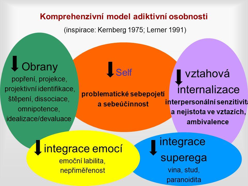 Komprehenzivní model adiktivní osobnosti (inspirace: Kernberg 1975; Lerner 1991) Self problematické sebepojetí a sebeúčinnost Obrany popření, projekce, projektivní identifikace, štěpení, dissociace, omnipotence, idealizace/devaluace vztahová internalizace interpersonální senzitivita a nejistota ve vztazích, ambivalence integrace superega vina, stud, paranoidita integrace emocí emoční labilita, nepřiměřenost