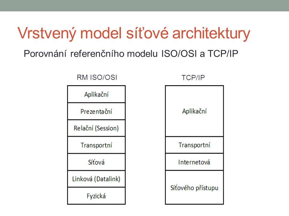 Vrstvený model síťové architektury Porovnání referenčního modelu ISO/OSI a TCP/IP RM ISO/OSI TCP/IP