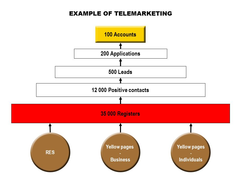 EXAMPLE OF TELEMARKETING RES Yellow pages - Business Yellow pages - Individuals 35 000 Registers 12 000 Positive contacts 500 Leads 200 Applications 100 Accounts