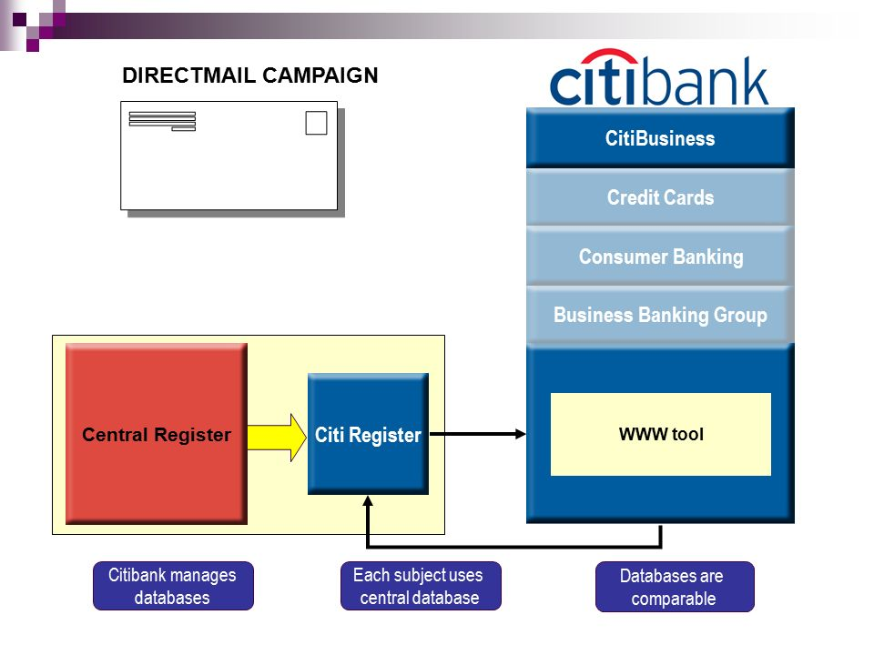 DIRECTMAIL CAMPAIGN Citi Register Central Register Business Banking Group Credit CardsConsumer BankingCitiBusiness WWW tool Databases are comparable Citibank manages databases Each subject uses central database