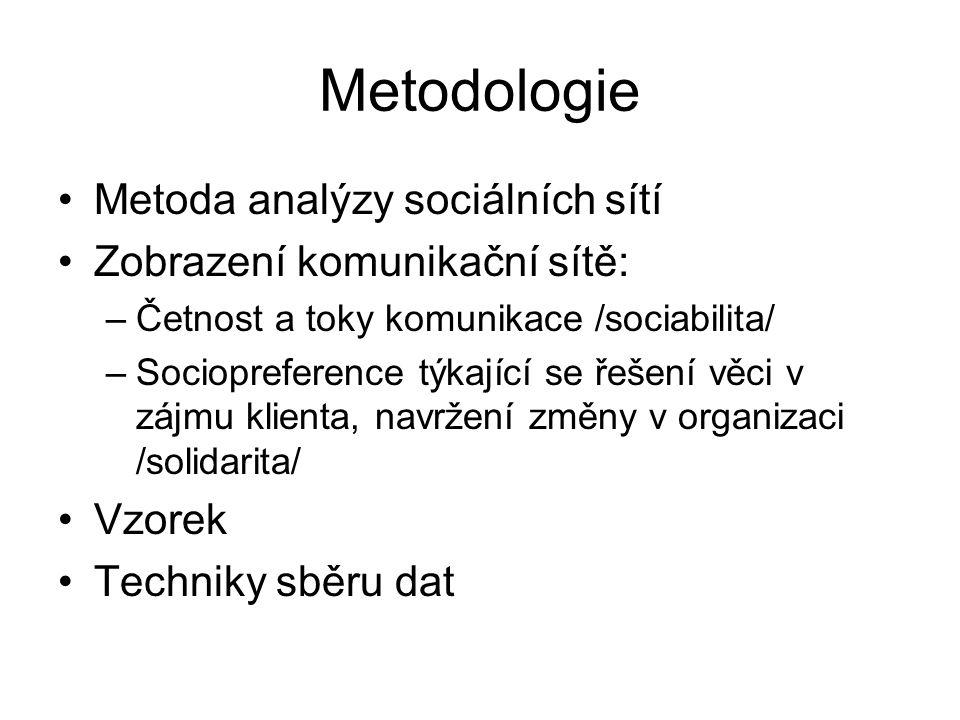 Metodologie Metoda analýzy sociálních sítí Zobrazení komunikační sítě: –Četnost a toky komunikace /sociabilita/ –Sociopreference týkající se řešení věci v zájmu klienta, navržení změny v organizaci /solidarita/ Vzorek Techniky sběru dat