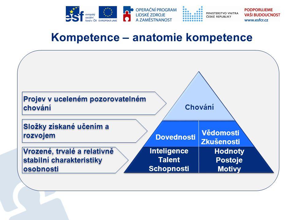 Kompetence – anatomie kompetence Chování Inteligence Talent Schopnosti Hodnoty Postoje Motivy Dovednosti Vědomosti Zkušenosti Projev v uceleném pozoro