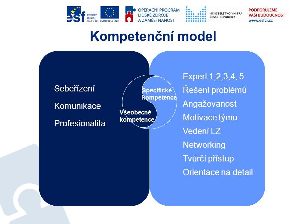 Kompetenční model Sebeřízení Komunikace Profesionalita Expert 1,2,3,4, 5 Řešení problémů Angažovanost Motivace týmu Vedení LZ Networking Tvůrčí přístu