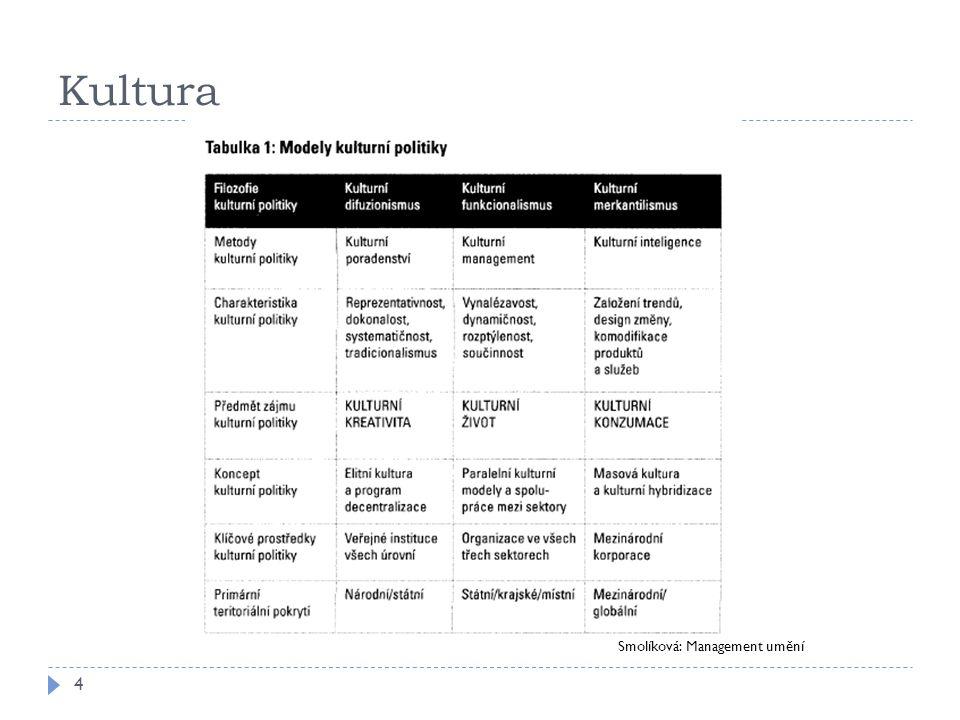 Kultura – možné směry výzkumu 5 Smolíková: Management umění