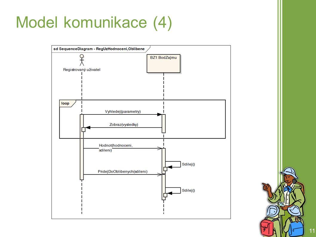 11 Model komunikace (4)