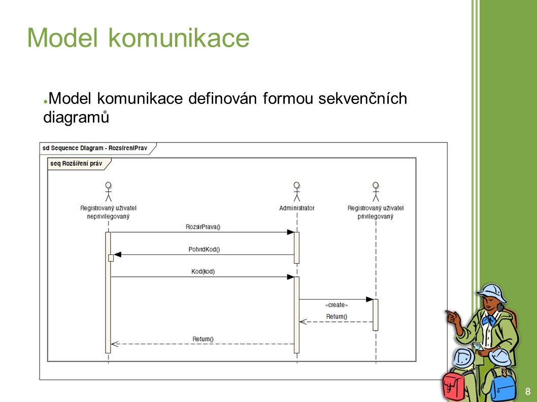 9 Model komunikace (2)