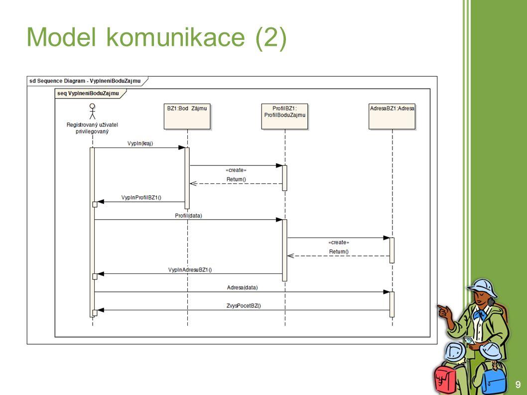 10 Model komunikace (3)