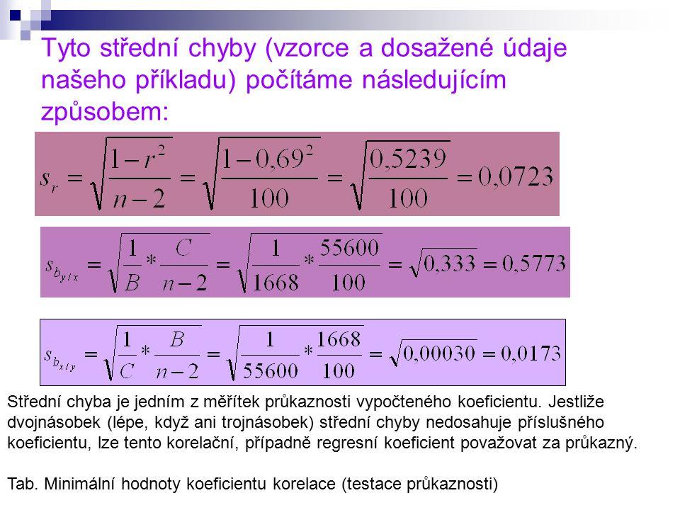 Tyto střední chyby (vzorce a dosažené údaje našeho příkladu) počítáme následujícím způsobem: Střední chyba je jedním z měřítek průkaznosti vypočteného koeficientu.
