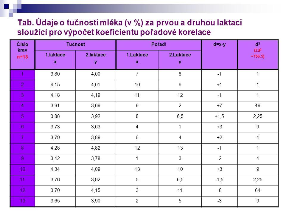 Tab. Údaje o tučnosti mléka (v %) za prvou a druhou laktaci sloužící pro výpočet koeficientu pořadové korelace Číslo krav n=13 TučnostPořadíd=x-yd 2 (