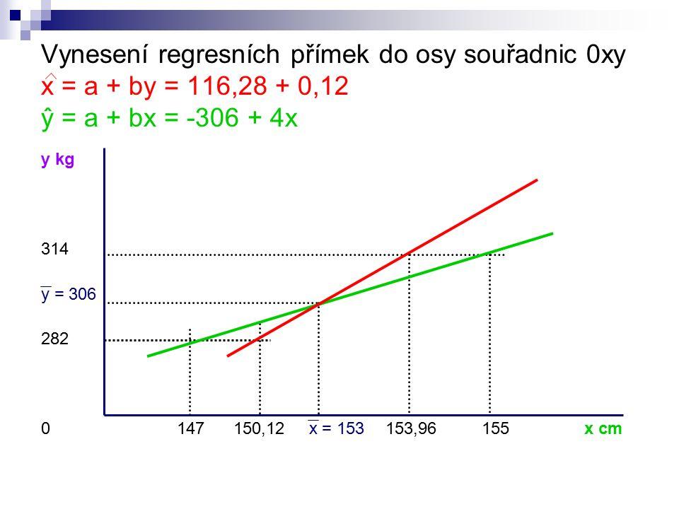 Vynesení regresních přímek do osy souřadnic 0xy x = a + by = 116,28 + 0,12 ŷ = a + bx = -306 + 4x y kg 314 y = 306 282 0147 150,12 x = 153 153,96 155x cm