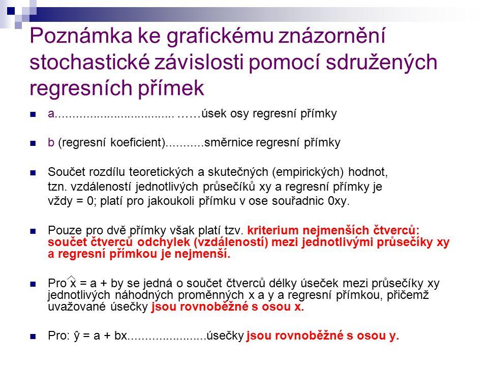 Poznámka ke grafickému znázornění stochastické závislosti pomocí sdružených regresních přímek a...................................