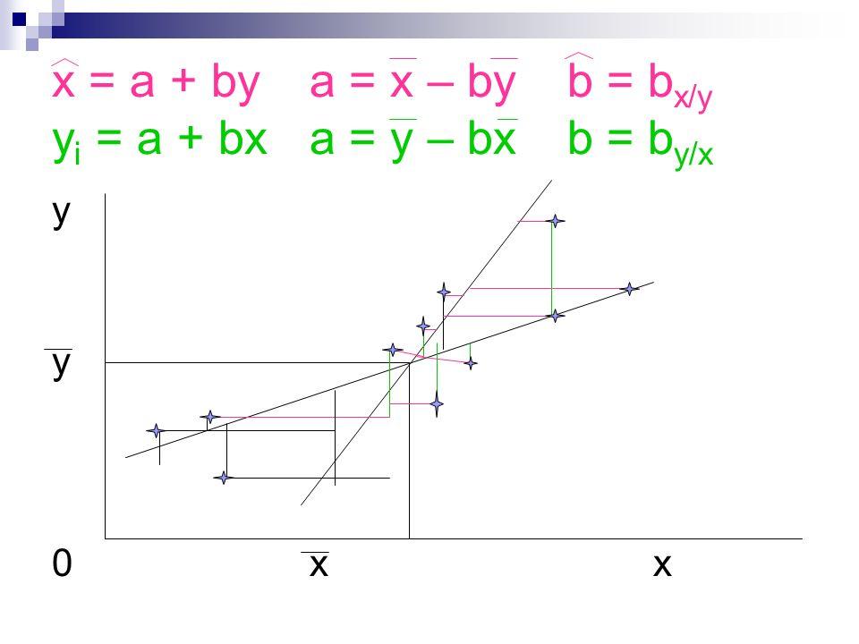 x = a + bya = x – byb = b x/y y i = a + bxa = y – bxb = b y/x yy0xxyy0xx