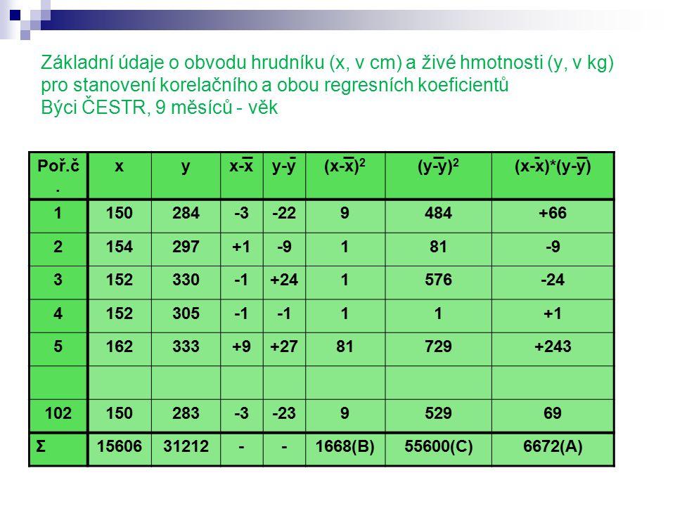 Základní údaje o obvodu hrudníku (x, v cm) a živé hmotnosti (y, v kg) pro stanovení korelačního a obou regresních koeficientů Býci ČESTR, 9 měsíců - věk Poř.č.