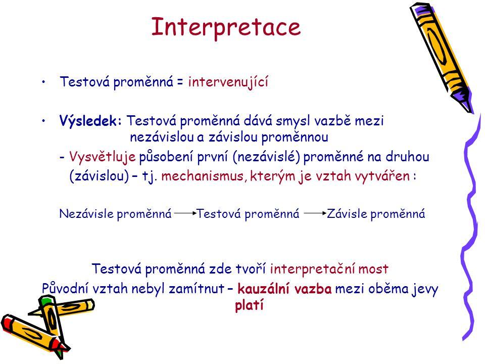 Interpretace Testová proměnná = intervenující Výsledek: Testová proměnná dává smysl vazbě mezi nezávislou a závislou proměnnou - Vysvětluje působení první (nezávislé) proměnné na druhou (závislou) – tj.