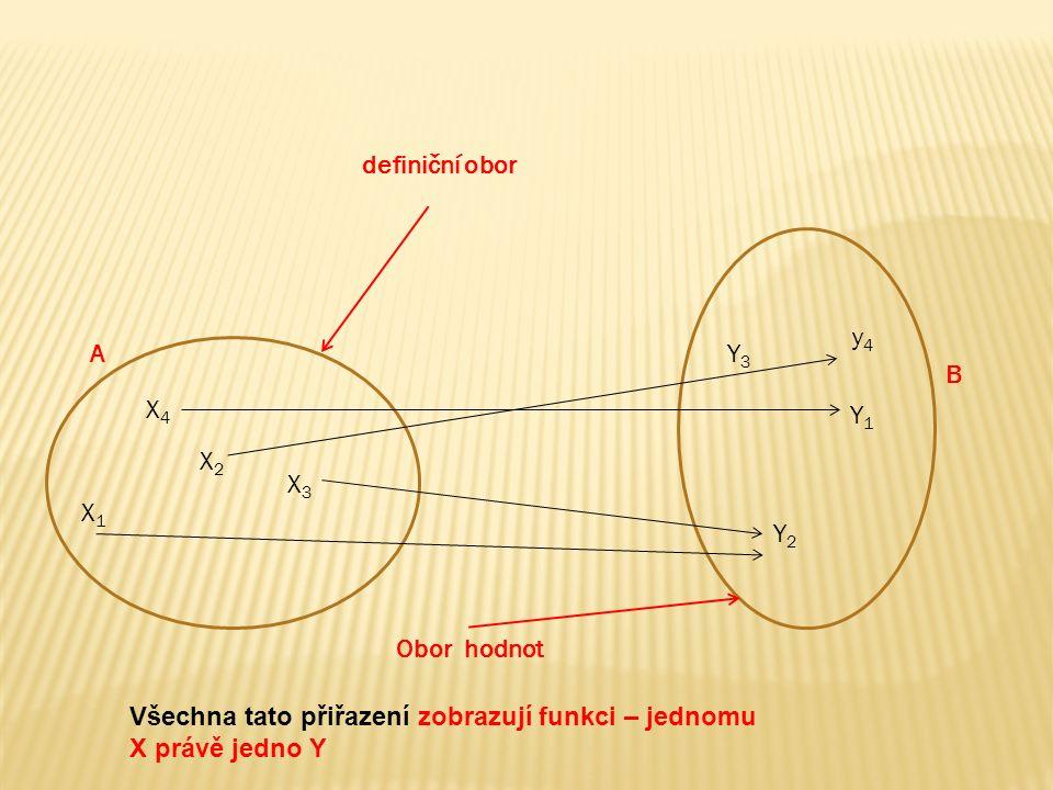 X1X1 X2X2 X3X3 X4X4 y4y4 Y3Y3 Y1Y1 Y2Y2 Všechna tato přiřazení zobrazují funkci – jednomu X právě jedno Y A B definiční obor Obor hodnot