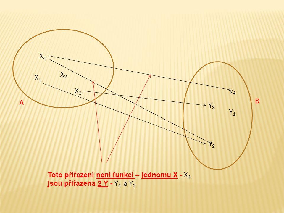 X1X1 X2X2 X3X3 X4X4 y4y4 Y3Y3 Y1Y1 Y2Y2 Toto přiřazení není funkcí – jednomu X - X 4 jsou přiřazena 2 Y - Y 4 a Y 2 A B