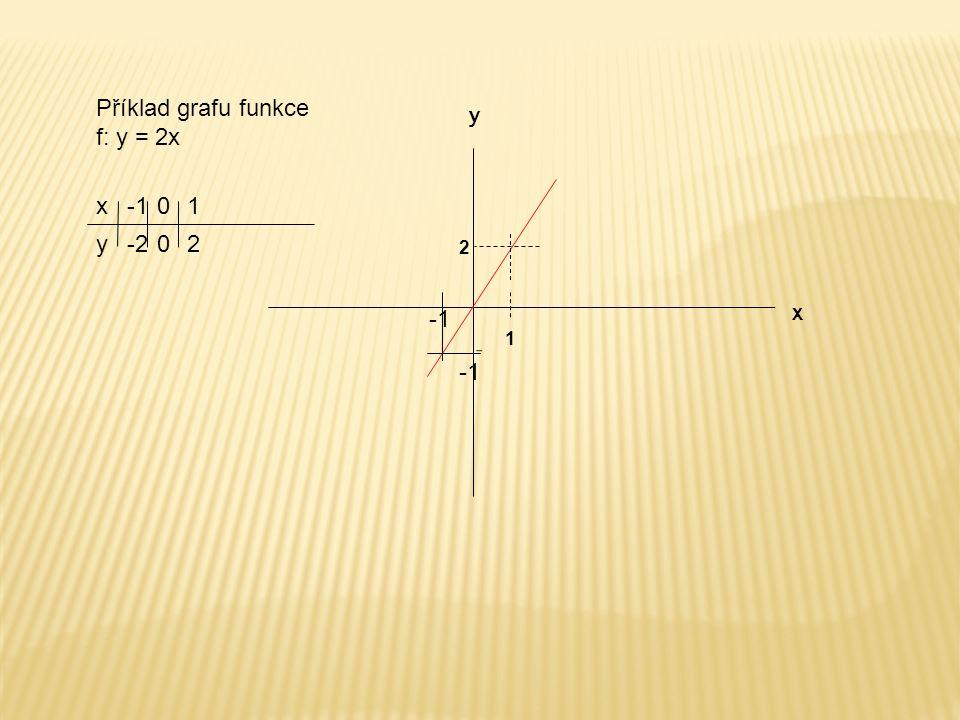 x y 2 1 Příklad grafu funkce f: y = 2x x y -2 01 20