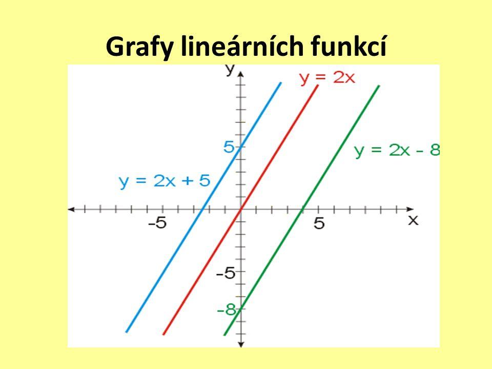 Grafy lineárních funkcí