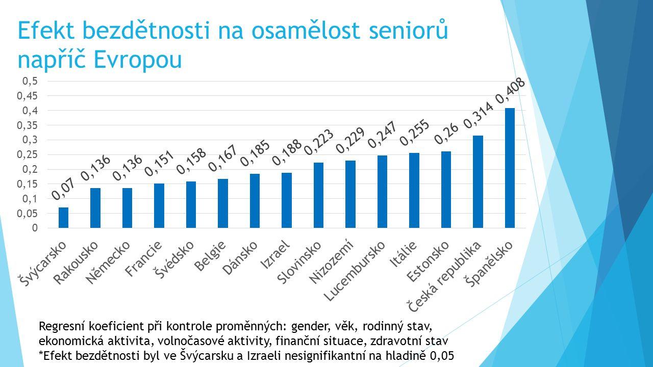 Efekt bezdětnosti na osamělost seniorů napříč Evropou Regresní koeficient při kontrole proměnných: gender, věk, rodinný stav, ekonomická aktivita, vol