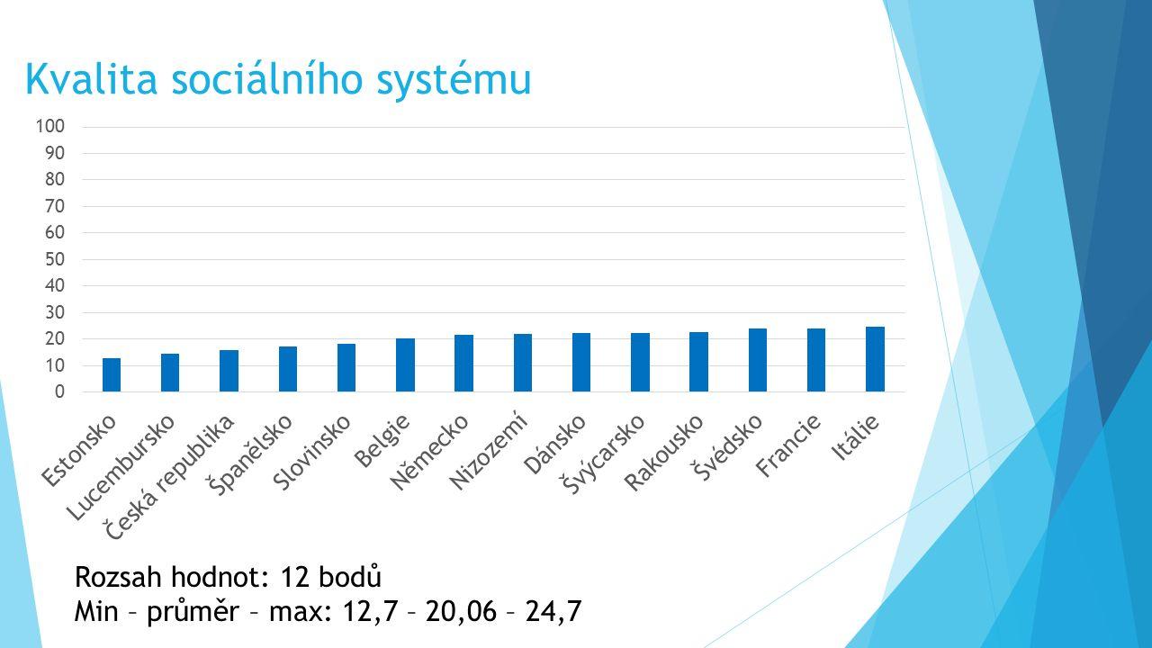 Kvalita sociálního systému Rozsah hodnot: 12 bodů Min – průměr – max: 12,7 – 20,06 – 24,7