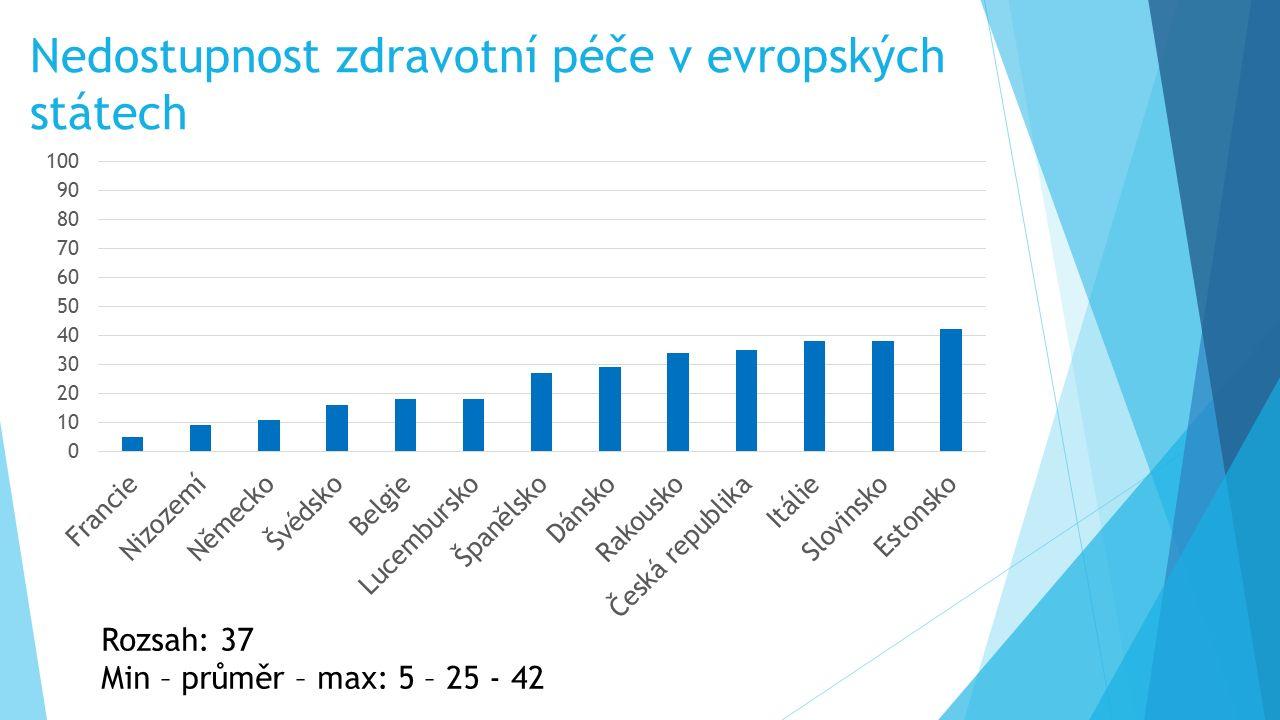Nedostupnost zdravotní péče v evropských státech Rozsah: 37 Min – průměr – max: 5 – 25 - 42
