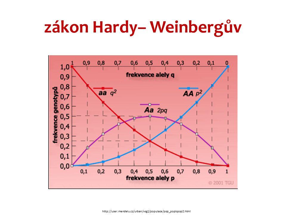 zákon Hardy– Weinbergův http://user.mendelu.cz/urban/vsg1/populace/pop_popispop2.html