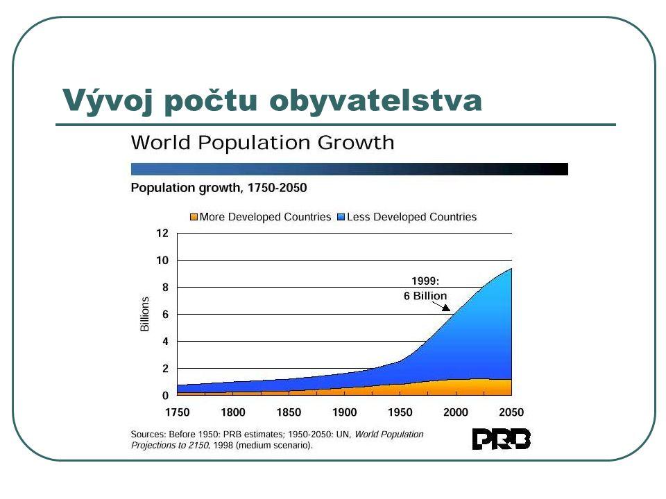 Vývoj počtu obyvatelstva