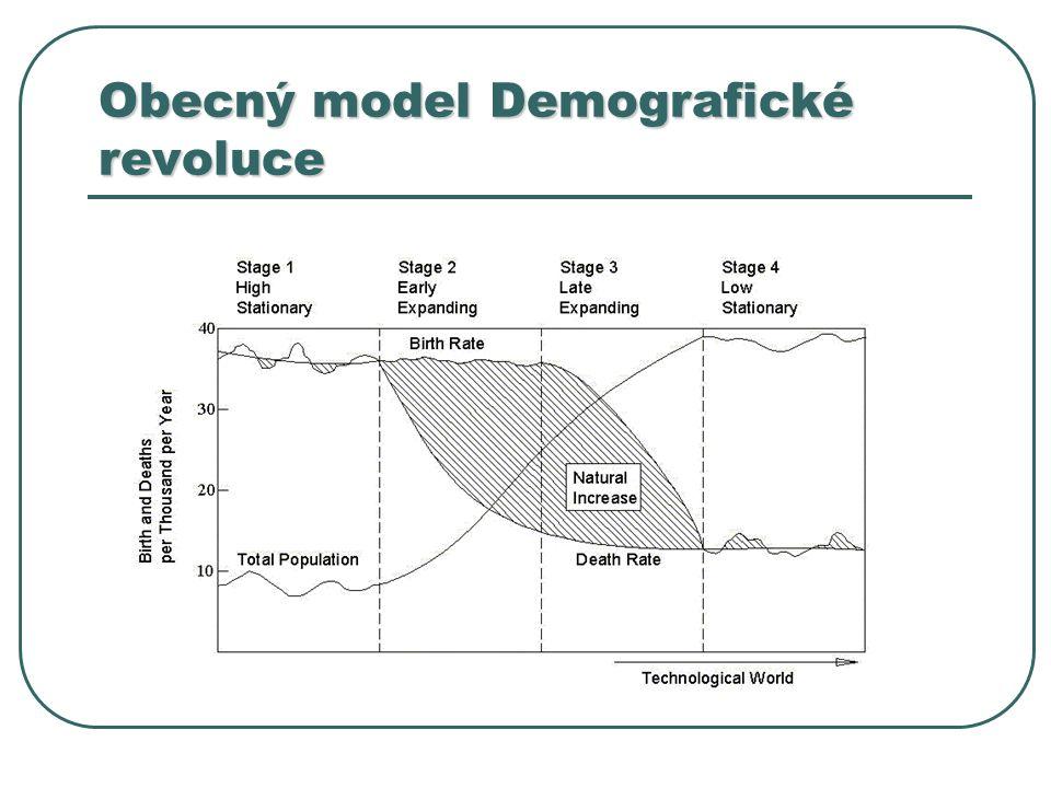 Obecný model Demografické revoluce