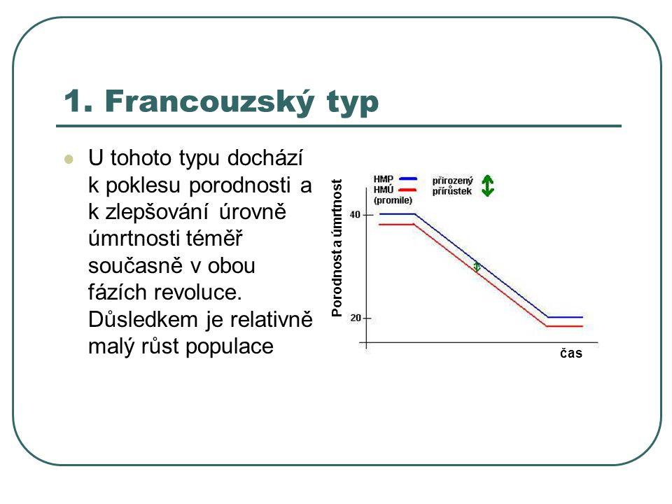 1. Francouzský typ U tohoto typu dochází k poklesu porodnosti a k zlepšování úrovně úmrtnosti téměř současně v obou fázích revoluce. Důsledkem je rela