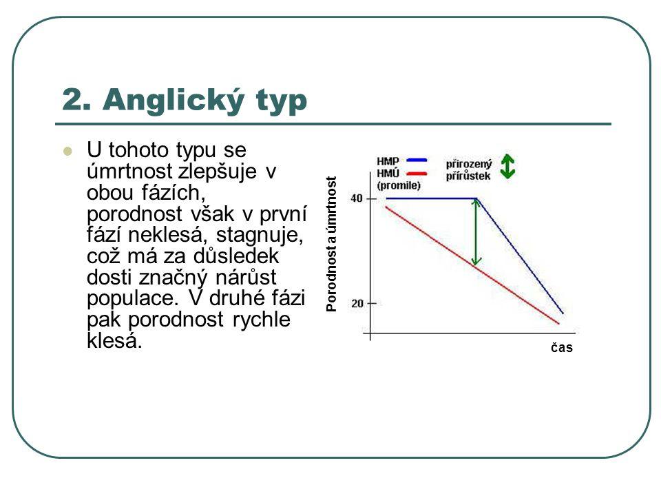 2. Anglický typ U tohoto typu se úmrtnost zlepšuje v obou fázích, porodnost však v první fází neklesá, stagnuje, což má za důsledek dosti značný nárůs