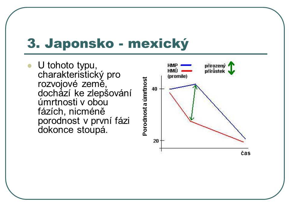 3. Japonsko - mexický U tohoto typu, charakteristický pro rozvojové země, dochází ke zlepšování úmrtnosti v obou fázích, nicméně porodnost v první fáz